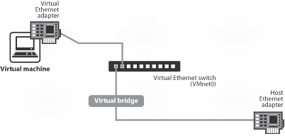 Adaptador de red virtual en modo Bridged de VMware